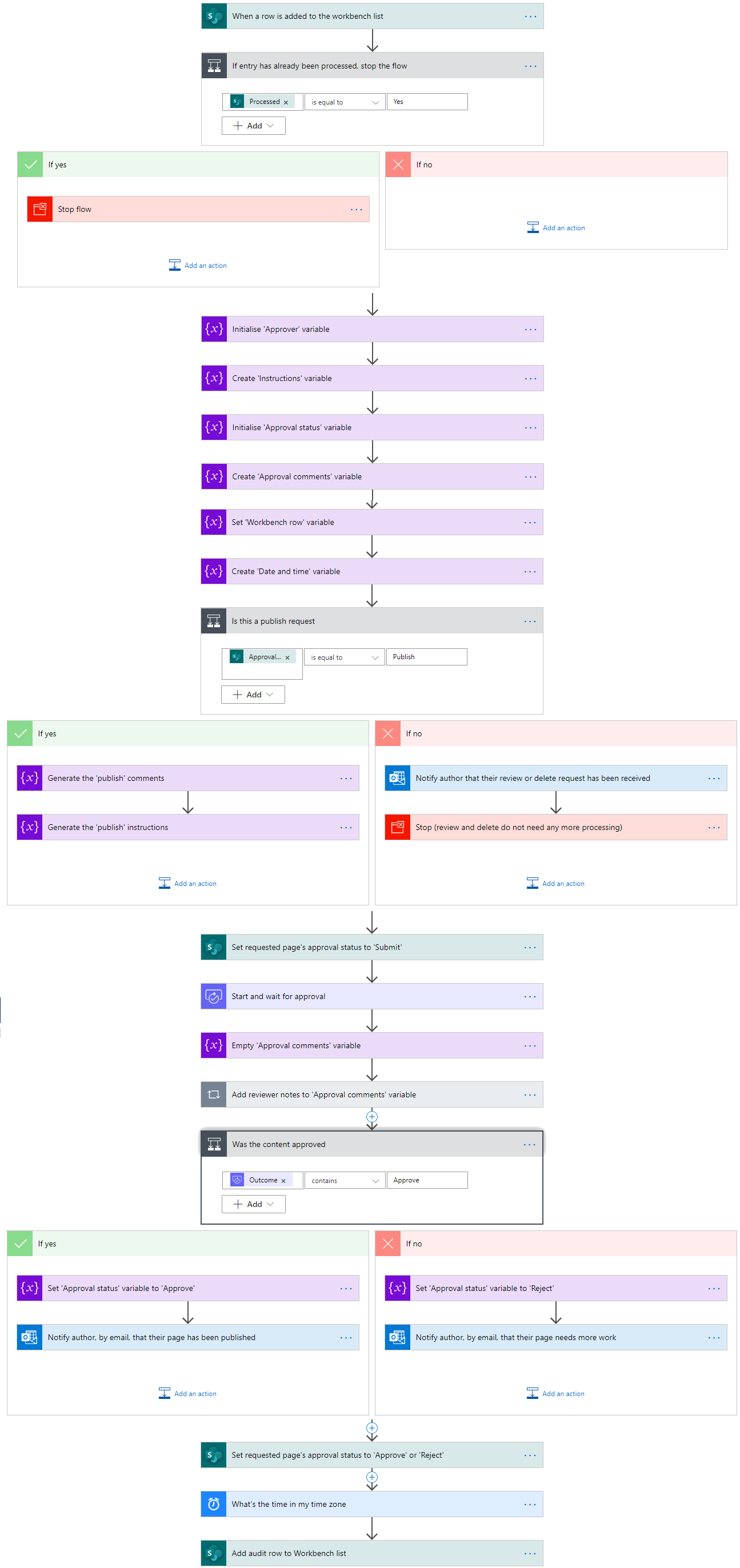 """""""The primary workflow"""""""